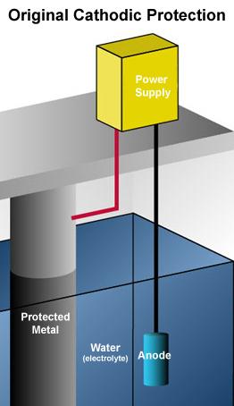 CP diagram
